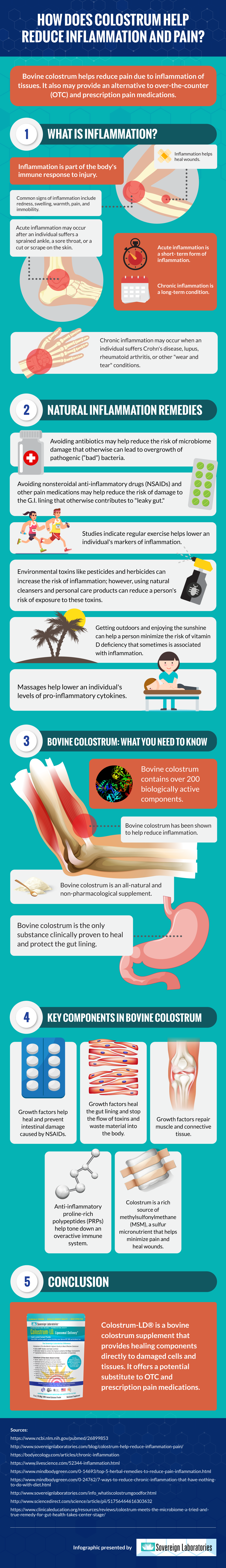 How Does Colostrum Help Reduce Inflammation and Pain