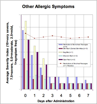 other_allergy_symptms